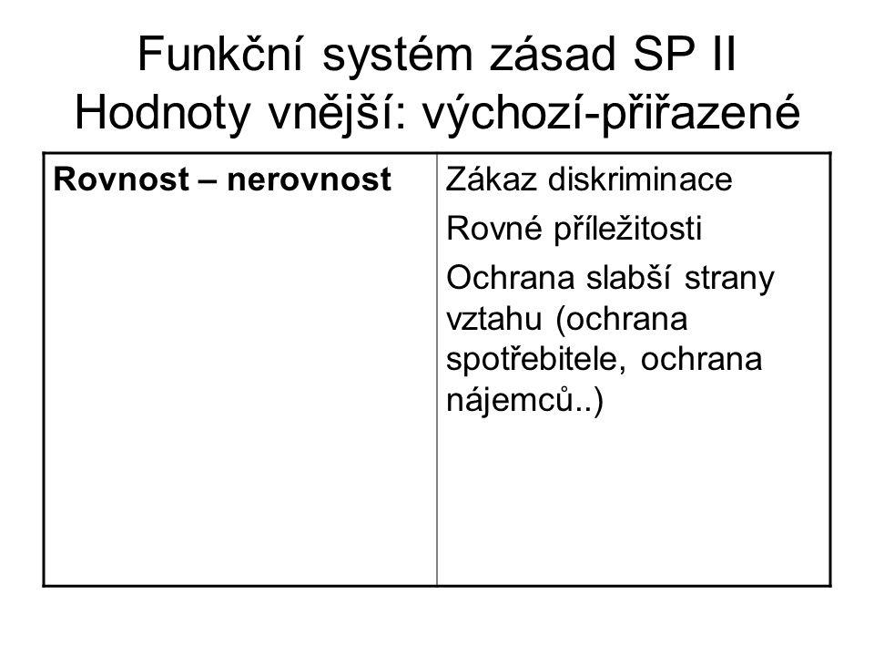 Funkční systém zásad SP II Hodnoty vnější: výchozí-přiřazené