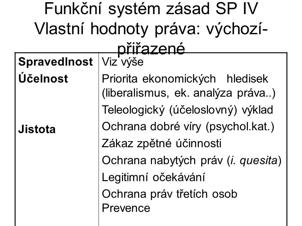 Funkční systém zásad SP IV Vlastní hodnoty práva: výchozí-přiřazené