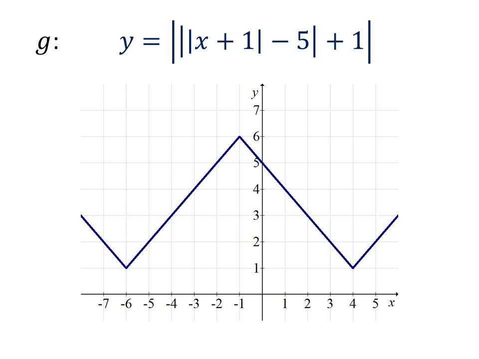 𝑔: 𝑦= 𝑥+1 −5 +1