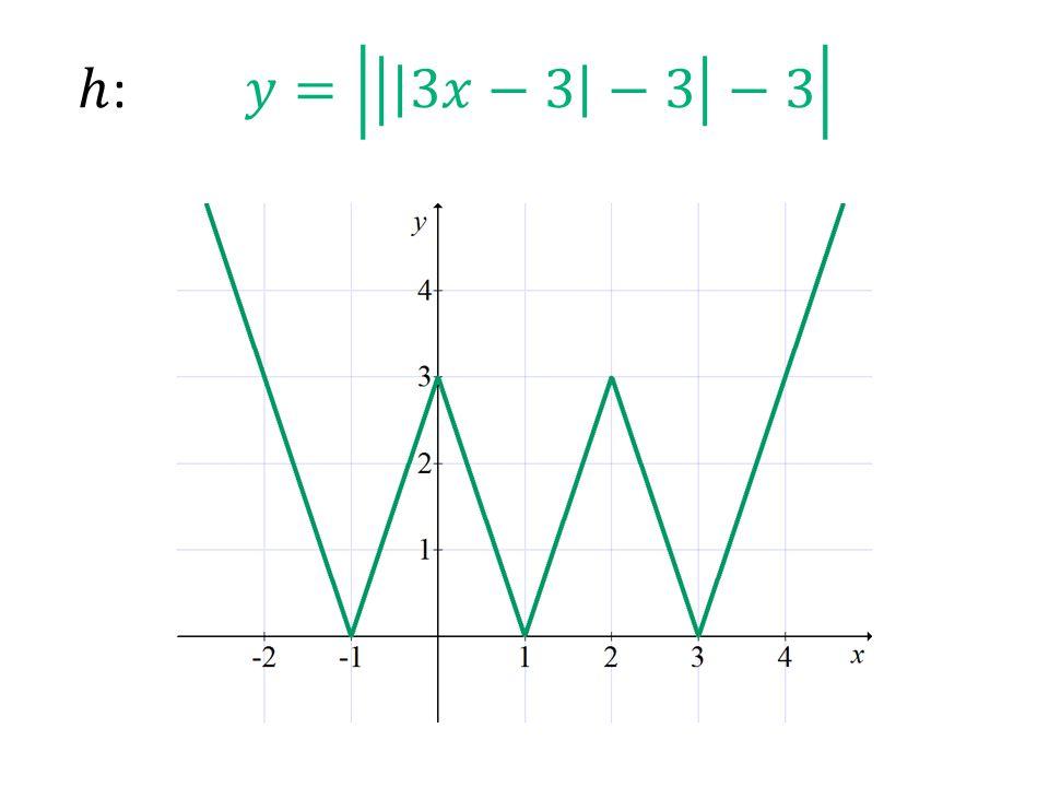ℎ: 𝑦= 3𝑥−3 −3 −3