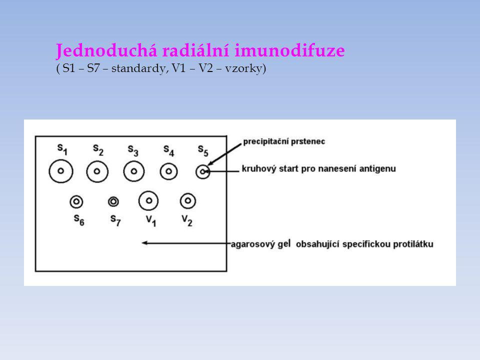Jednoduchá radiální imunodifuze