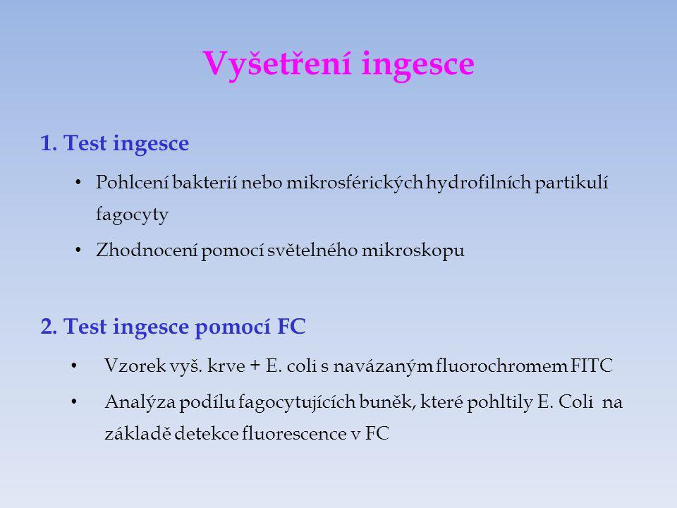 Vyšetření ingesce 1. Test ingesce 2. Test ingesce pomocí FC