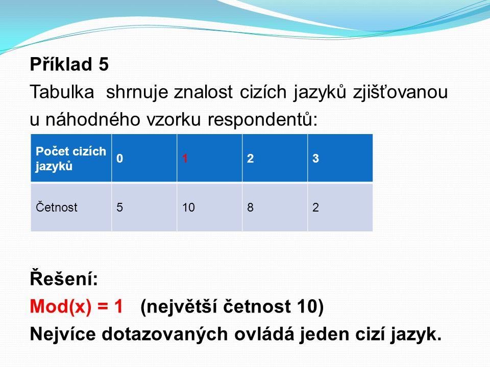 Příklad 5 Tabulka shrnuje znalost cizích jazyků zjišťovanou u náhodného vzorku respondentů: Řešení: Mod(x) = 1 (největší četnost 10) Nejvíce dotazovaných ovládá jeden cizí jazyk.