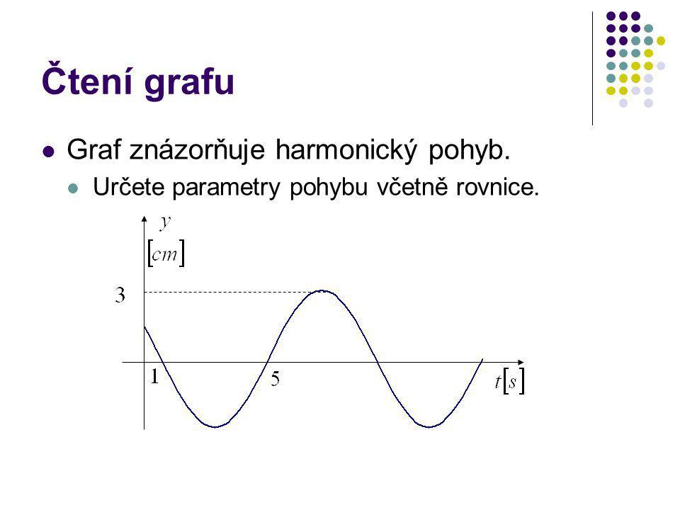 Čtení grafu Graf znázorňuje harmonický pohyb.