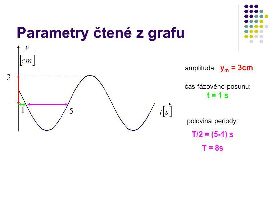 Parametry čtené z grafu