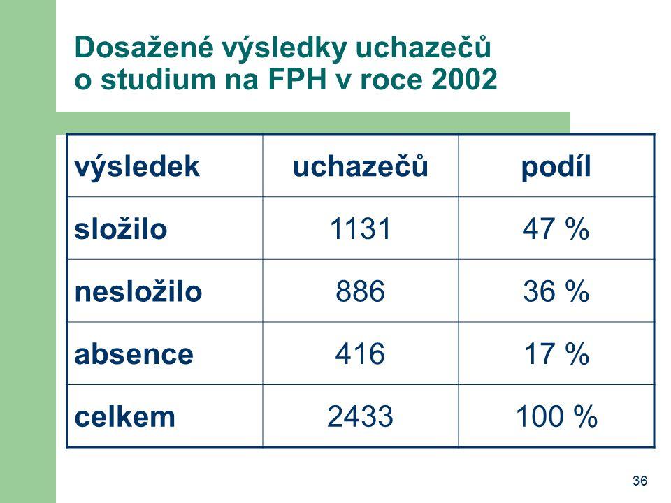 Dosažené výsledky uchazečů o studium na FPH v roce 2002