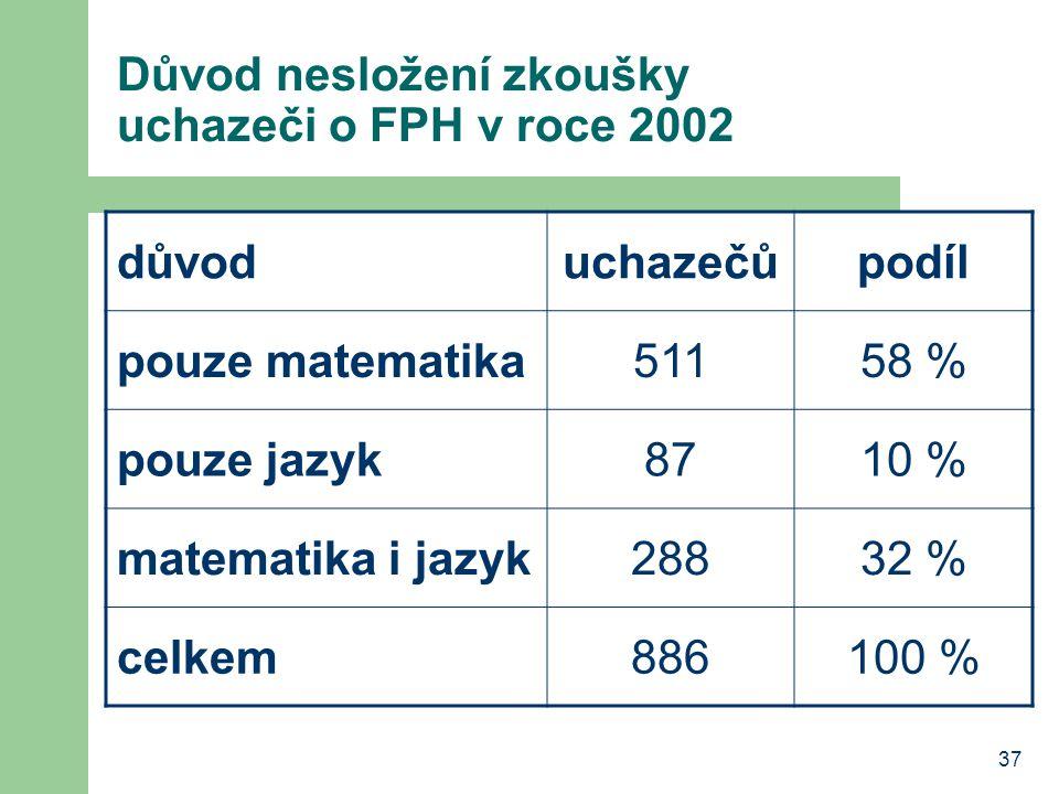 Důvod nesložení zkoušky uchazeči o FPH v roce 2002