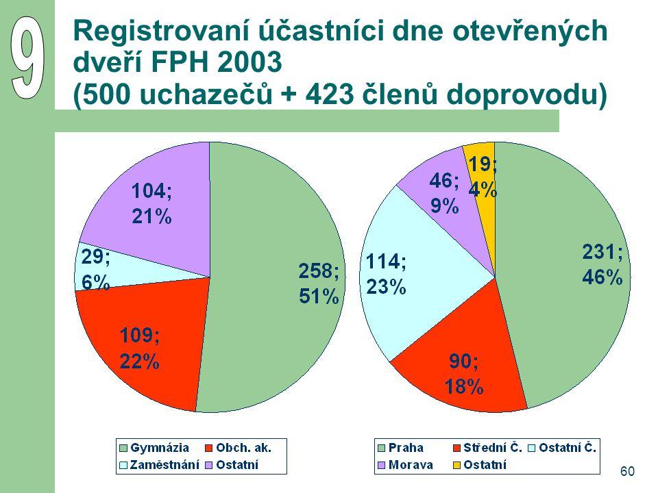 9 Registrovaní účastníci dne otevřených dveří FPH 2003 (500 uchazečů + 423 členů doprovodu) 60