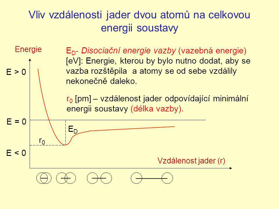 Vliv vzdálenosti jader dvou atomů na celkovou energii soustavy