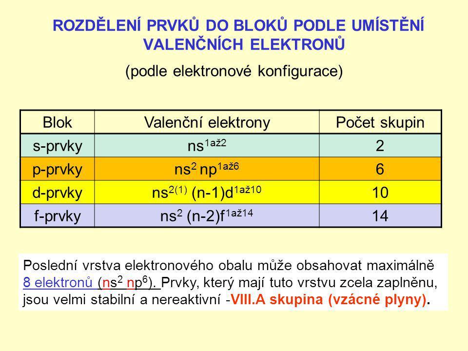 Rozdělení prvků do bloků podle umístění valenčních elektronů