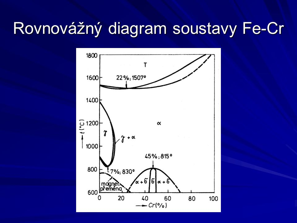 Rovnovážný diagram soustavy Fe-Cr