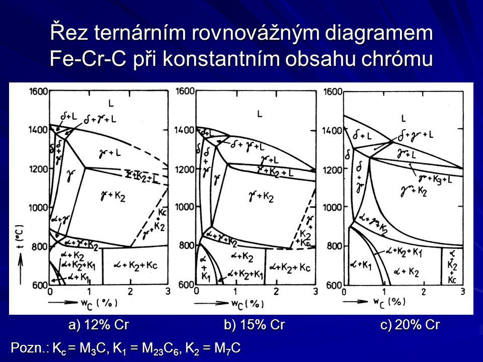 Řez ternárním rovnovážným diagramem Fe-Cr-C při konstantním obsahu chrómu