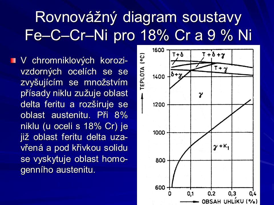 Rovnovážný diagram soustavy Fe–C–Cr–Ni pro 18% Cr a 9 % Ni