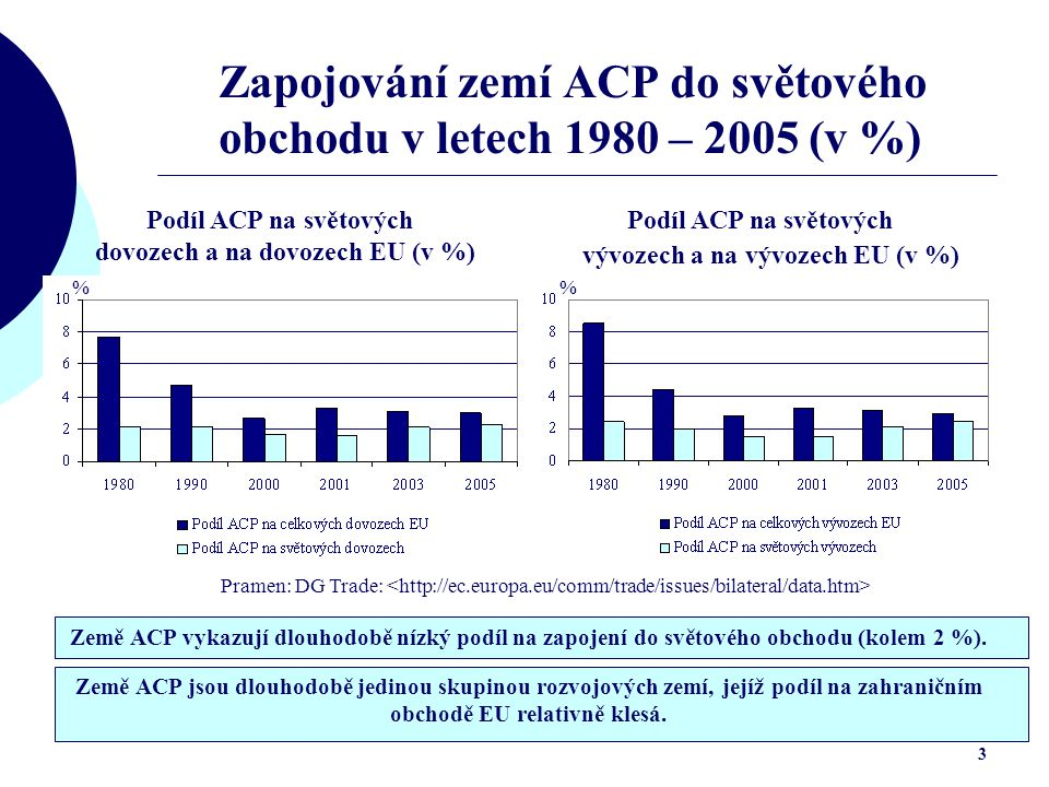 Zapojování zemí ACP do světového obchodu v letech 1980 – 2005 (v %)