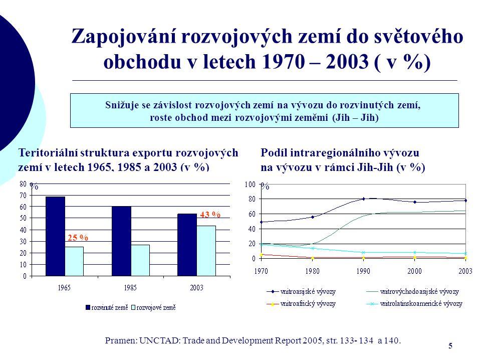 Zapojování rozvojových zemí do světového obchodu v letech 1970 – 2003 ( v %)