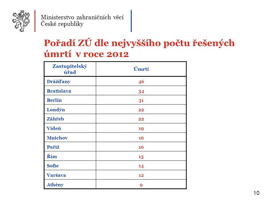 Pořadí ZÚ dle nejvyššího počtu řešených úmrtí v roce 2012