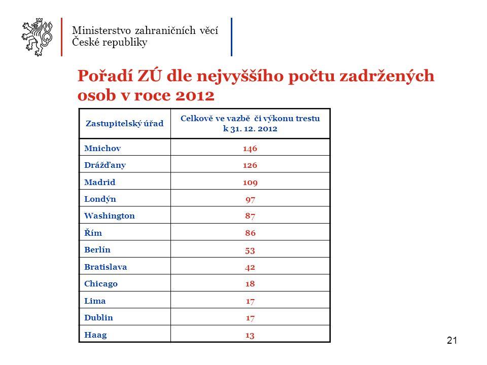 Celkově ve vazbě či výkonu trestu k 31. 12. 2012