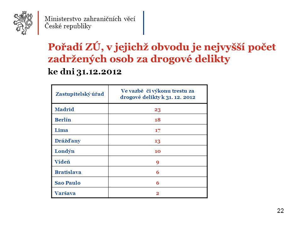 Ve vazbě či výkonu trestu za drogové delikty k 31. 12. 2012