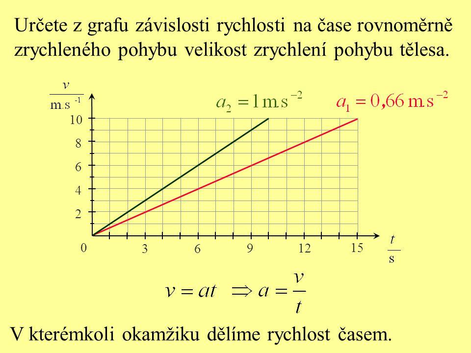 Určete z grafu závislosti rychlosti na čase rovnoměrně