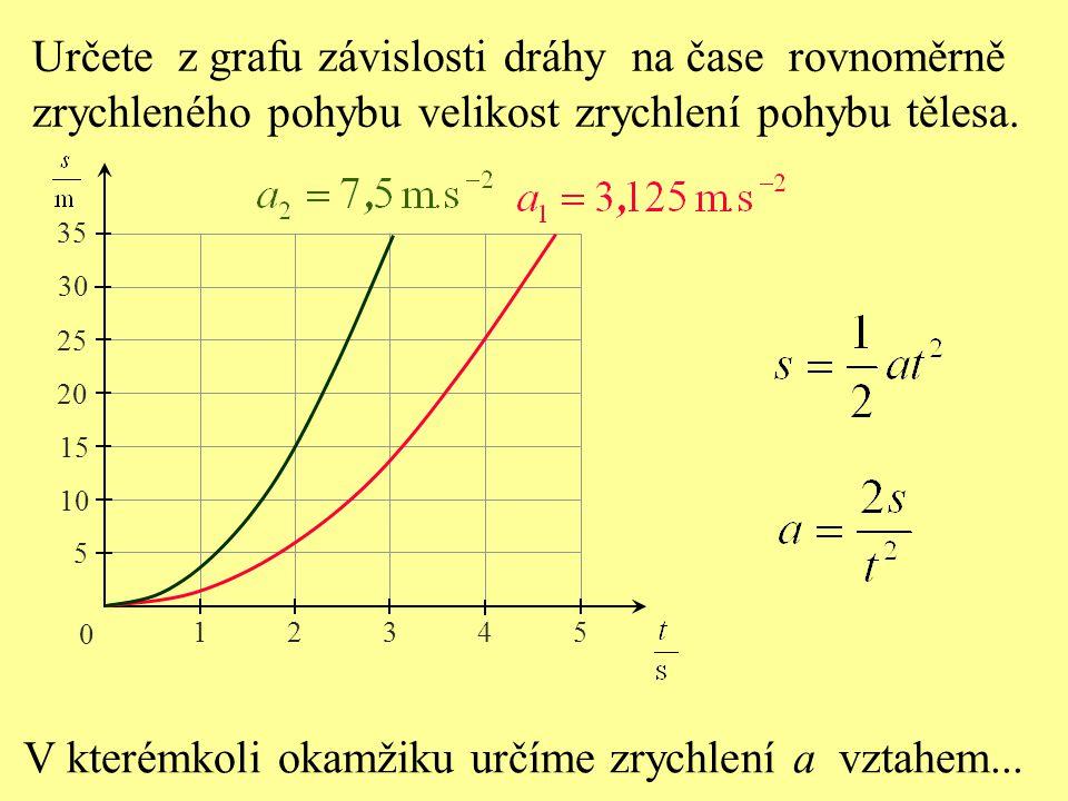 Určete z grafu závislosti dráhy na čase rovnoměrně