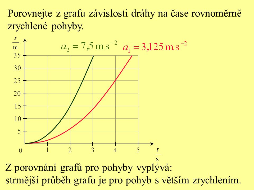Porovnejte z grafu závislosti dráhy na čase rovnoměrně