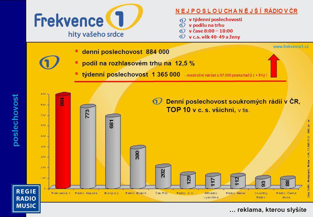 poslechovost denní poslechovost 884 000