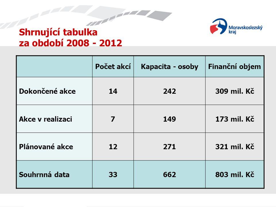 Shrnující tabulka za období 2008 - 2012