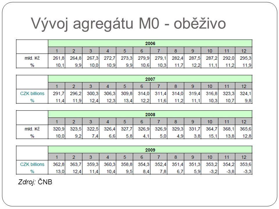 Vývoj agregátu M0 - oběživo