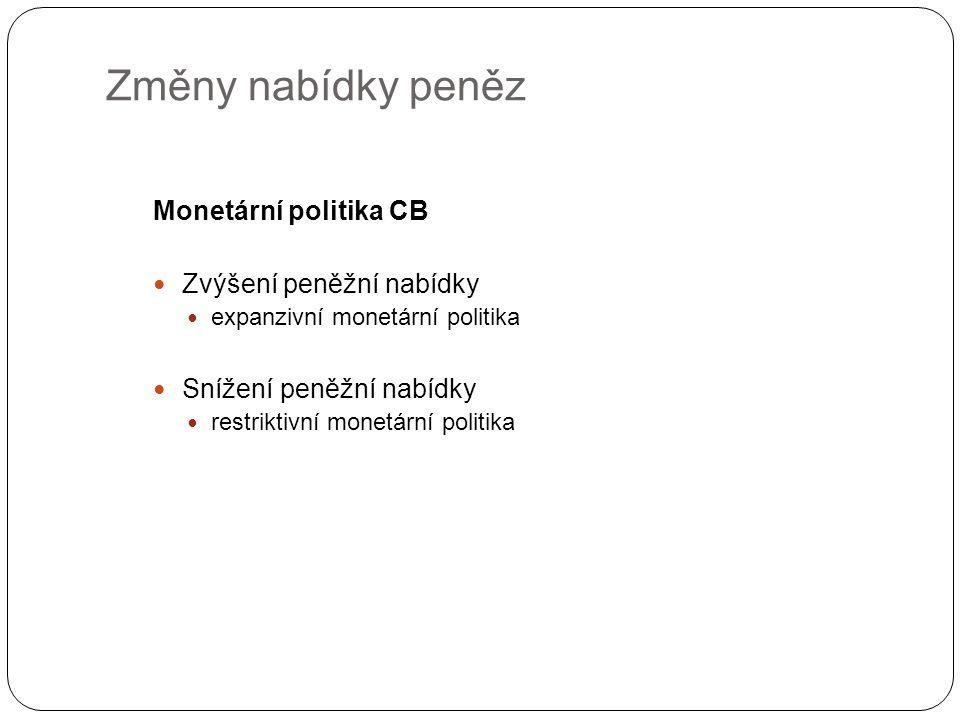 Změny nabídky peněz Monetární politika CB Zvýšení peněžní nabídky