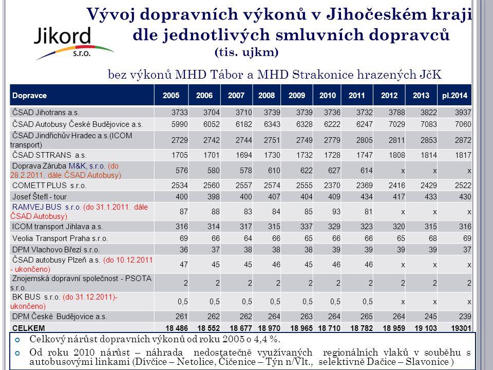 Vývoj dopravních výkonů v Jihočeském kraji dle jednotlivých smluvních dopravců (tis. ujkm) bez výkonů MHD Tábor a MHD Strakonice hrazených JčK