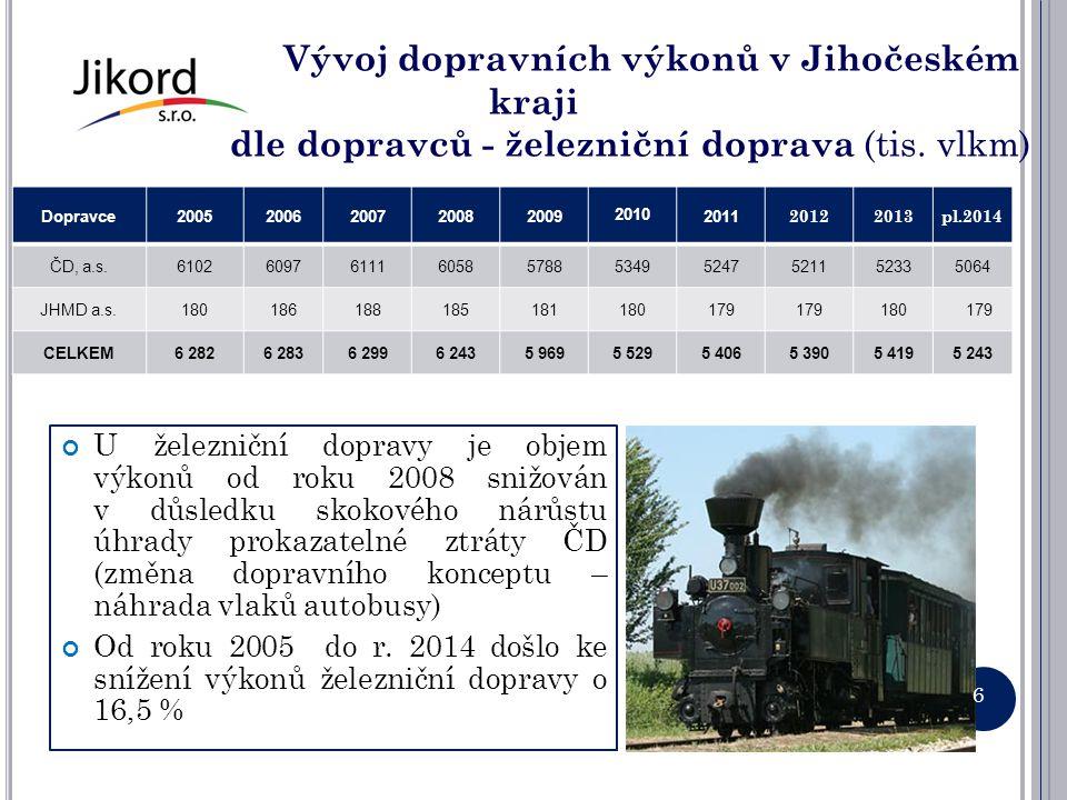 Vývoj dopravních výkonů v Jihočeském kraji dle dopravců - železniční doprava (tis. vlkm)