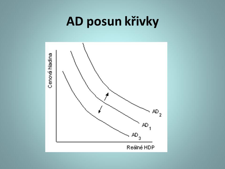 AD posun křivky