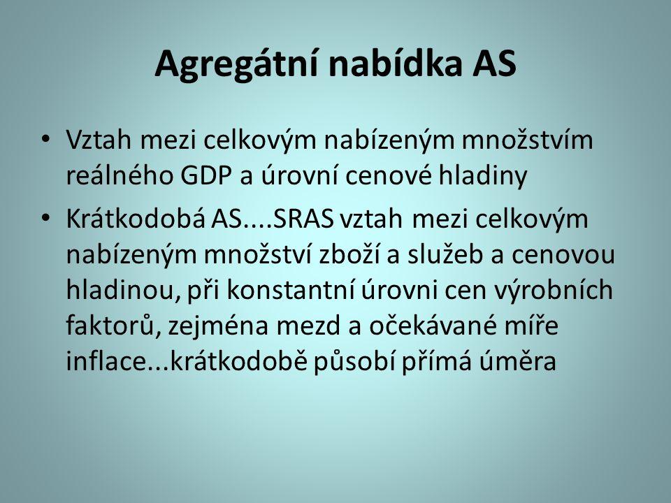 Agregátní nabídka AS Vztah mezi celkovým nabízeným množstvím reálného GDP a úrovní cenové hladiny.