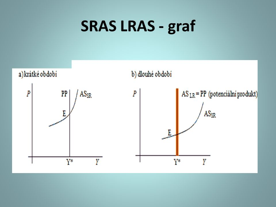 SRAS LRAS - graf