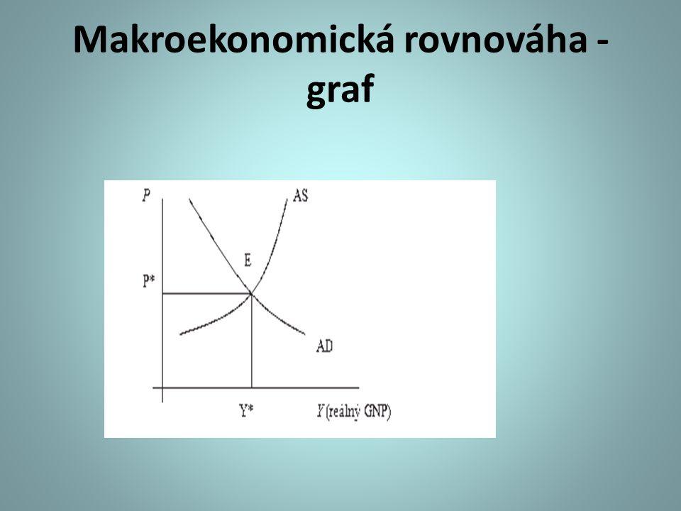 Makroekonomická rovnováha - graf