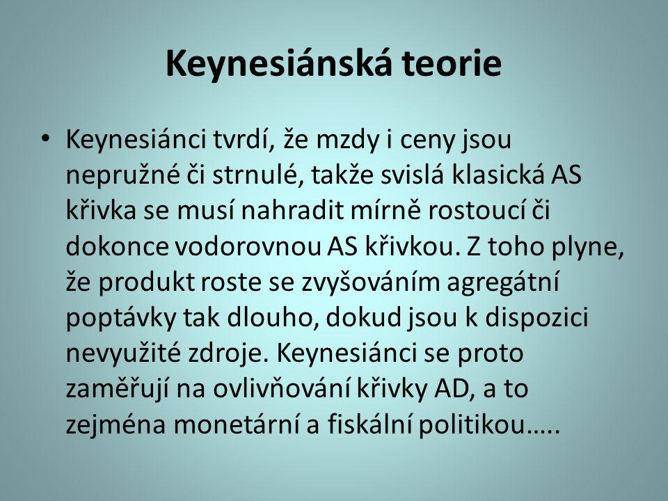 Keynesiánská teorie