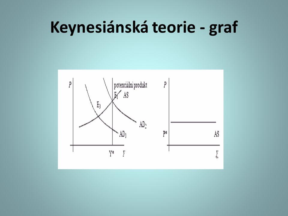 Keynesiánská teorie - graf