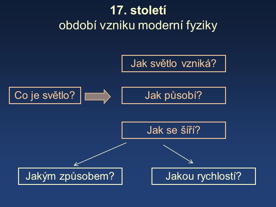 17. století období vzniku moderní fyziky