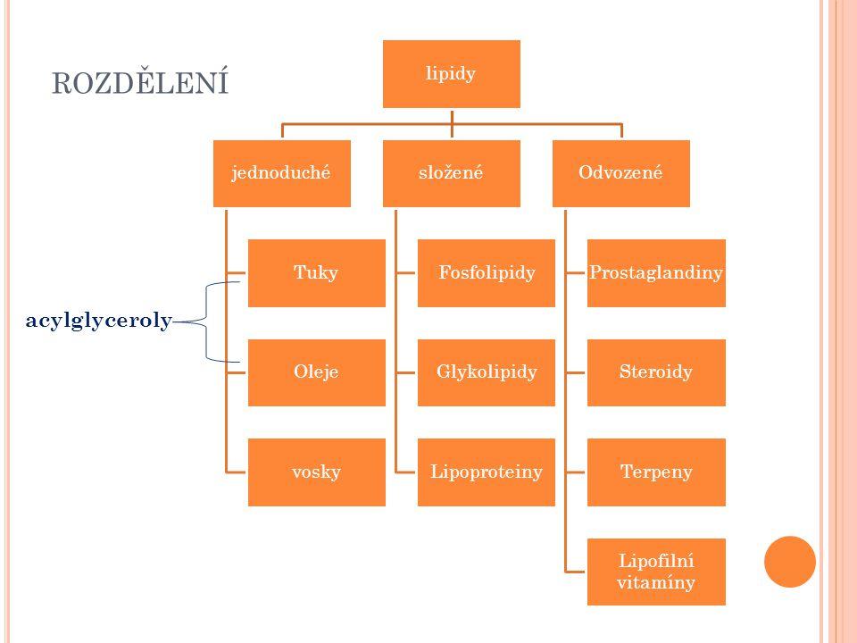 rozdělení acylglyceroly lipidy jednoduché Tuky Oleje vosky složené