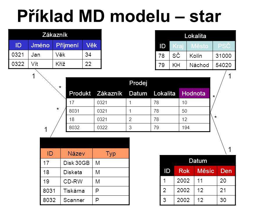 Příklad MD modelu – star schéma