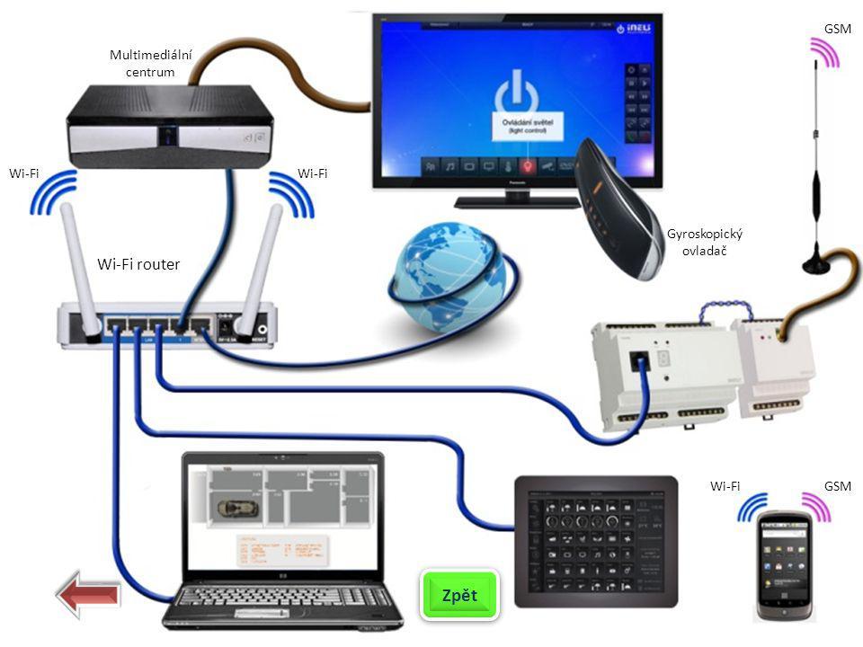 Zpět Wi-Fi router GSM Multimediální centrum Wi-Fi Wi-Fi