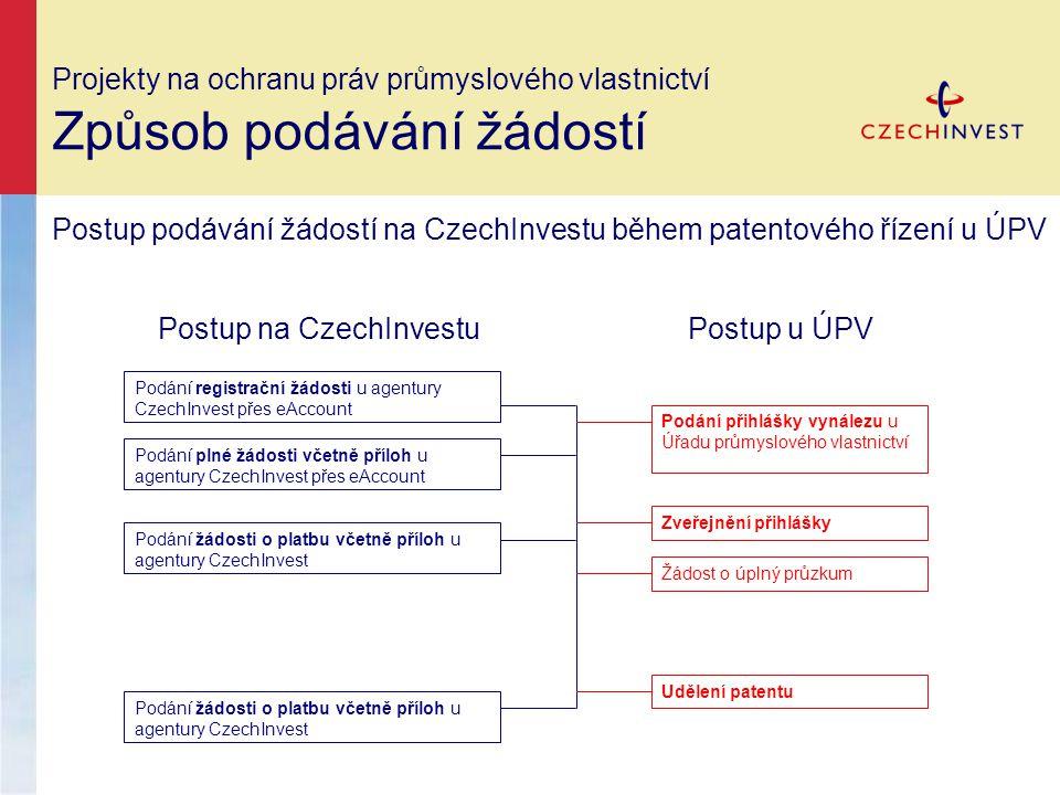Postup podávání žádostí na CzechInvestu během patentového řízení u ÚPV