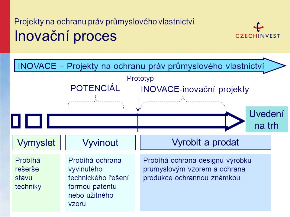 Projekty na ochranu práv průmyslového vlastnictví Inovační proces