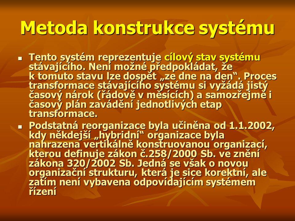Metoda konstrukce systému