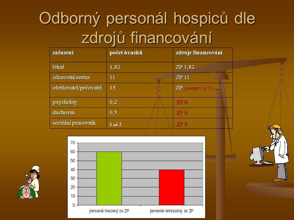 Odborný personál hospiců dle zdrojů financování