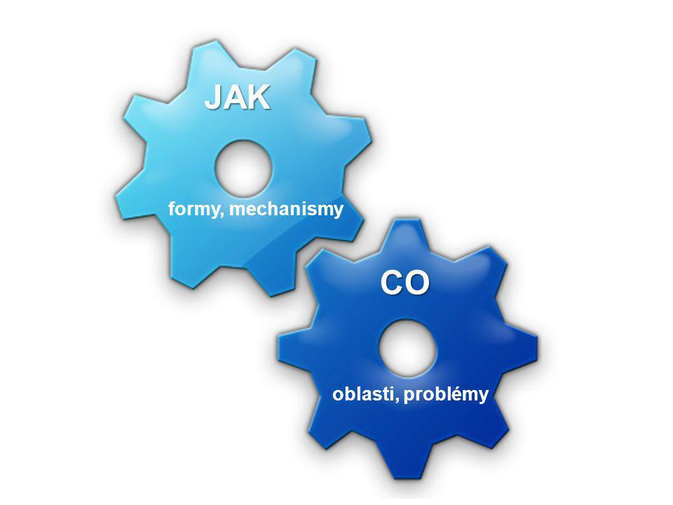 JAK formy, mechanismy CO oblasti, problémy