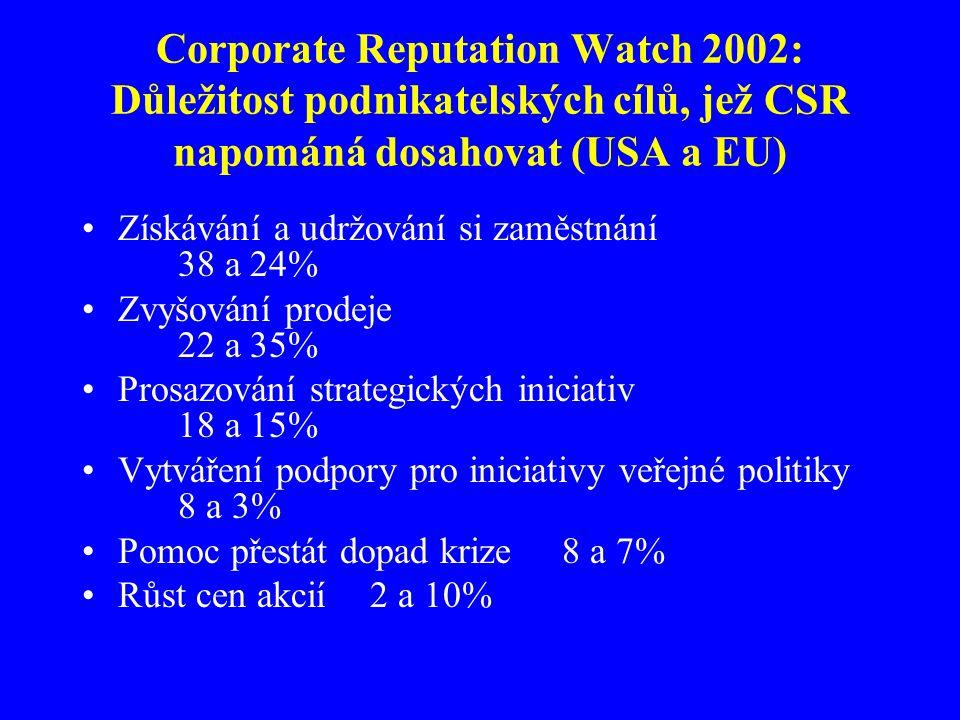 Corporate Reputation Watch 2002: Důležitost podnikatelských cílů, jež CSR napománá dosahovat (USA a EU)