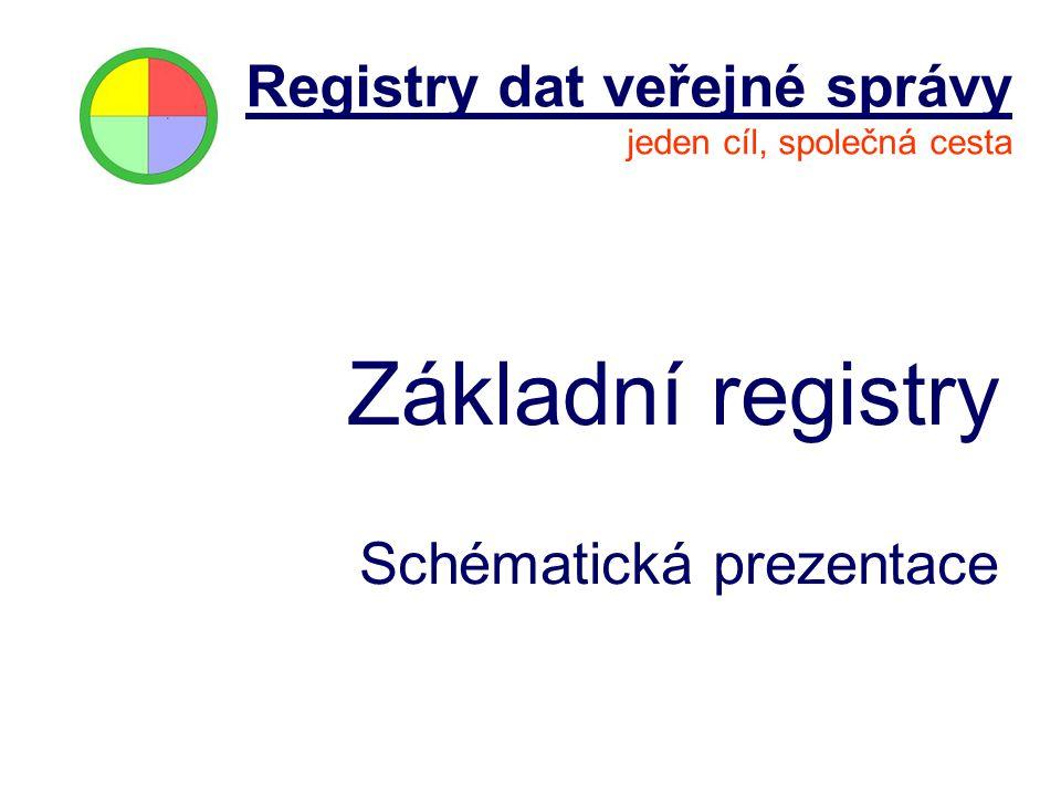 Registry dat veřejné správy jeden cíl, společná cesta