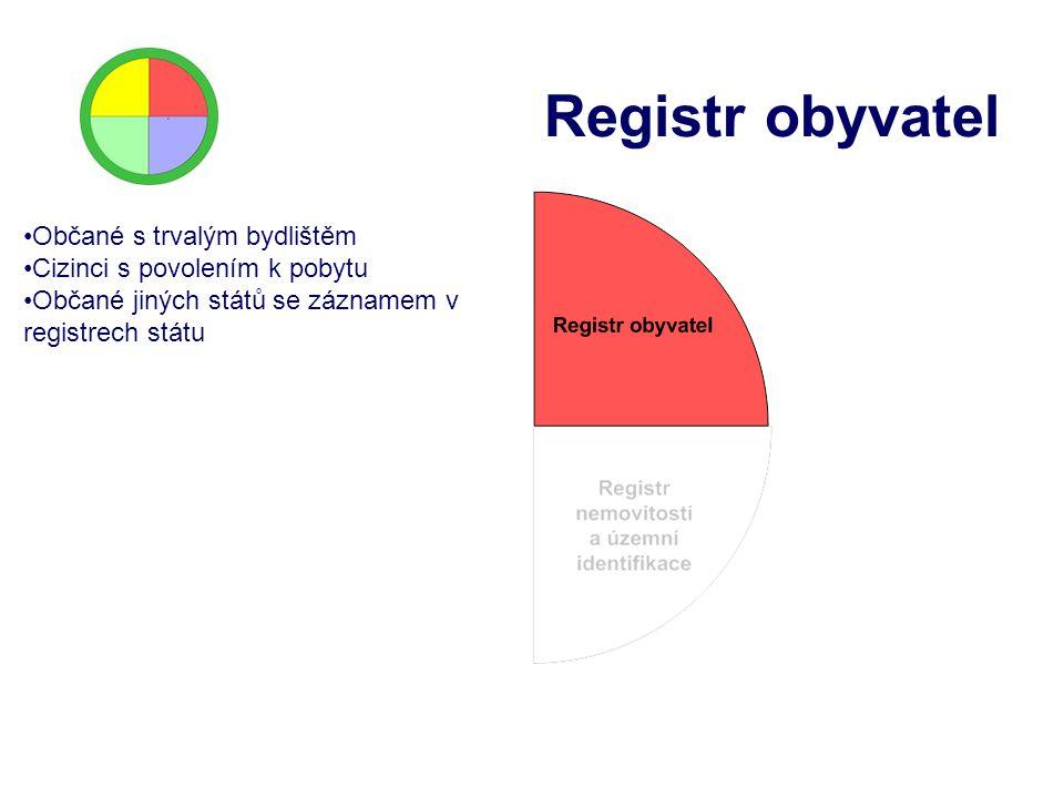 Registr obyvatel Občané s trvalým bydlištěm