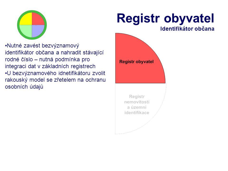 Registr obyvatel Identifikátor občana